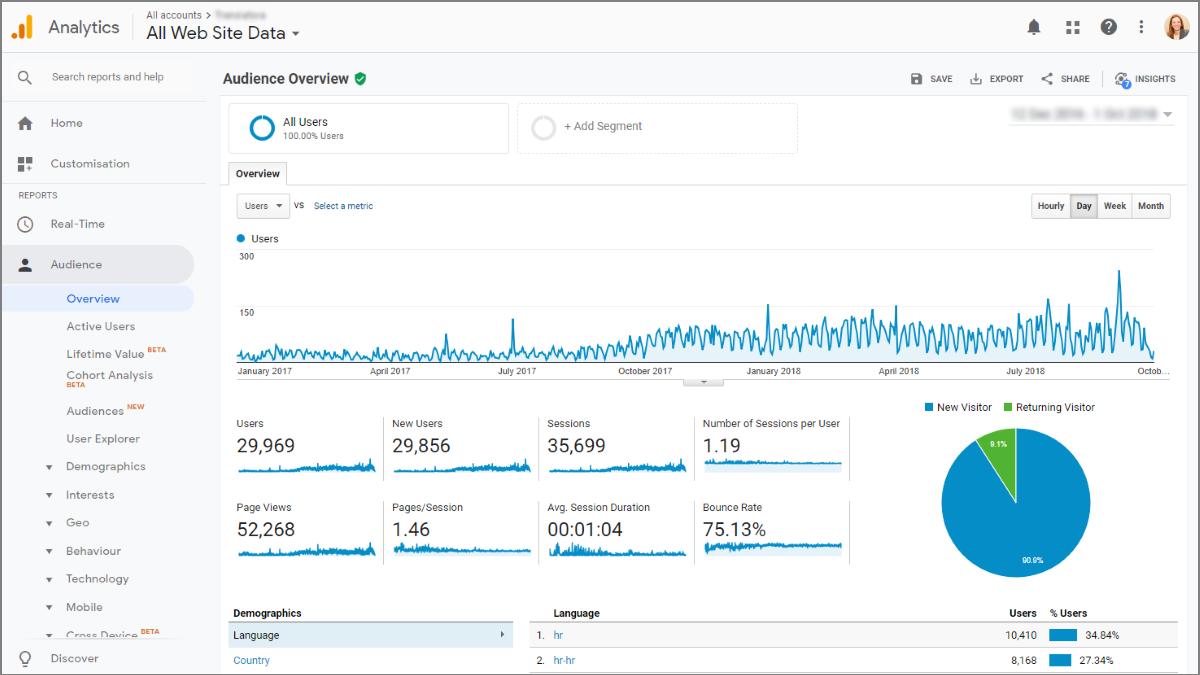 Alat za internet marketing - Google Analytics